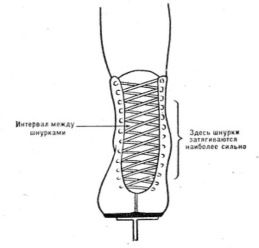 Правильная шнуровка коньков